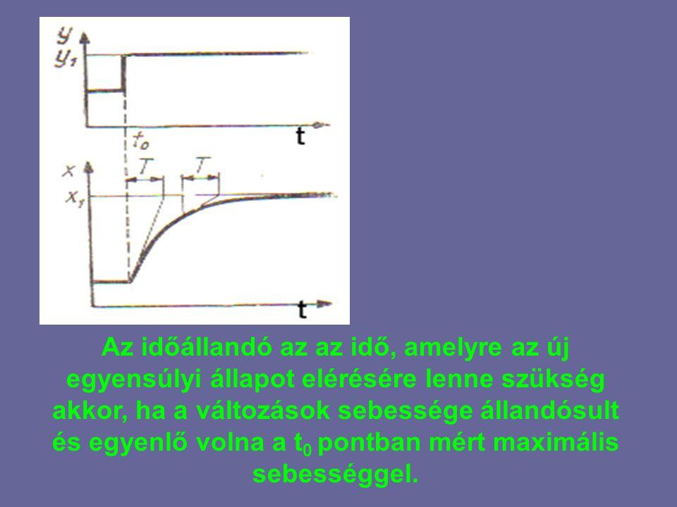 Az időállandó az az idő, amelyre az új egyensúlyi állapot elérésére lenne szükség akkor, ha a változások sebessége állandósult és egyenlő volna a t0 pontban mért maximális sebességgel.