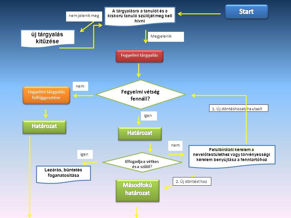 Start Határozat Határozat Másodfokú határozat új tárgyalás kitűzése