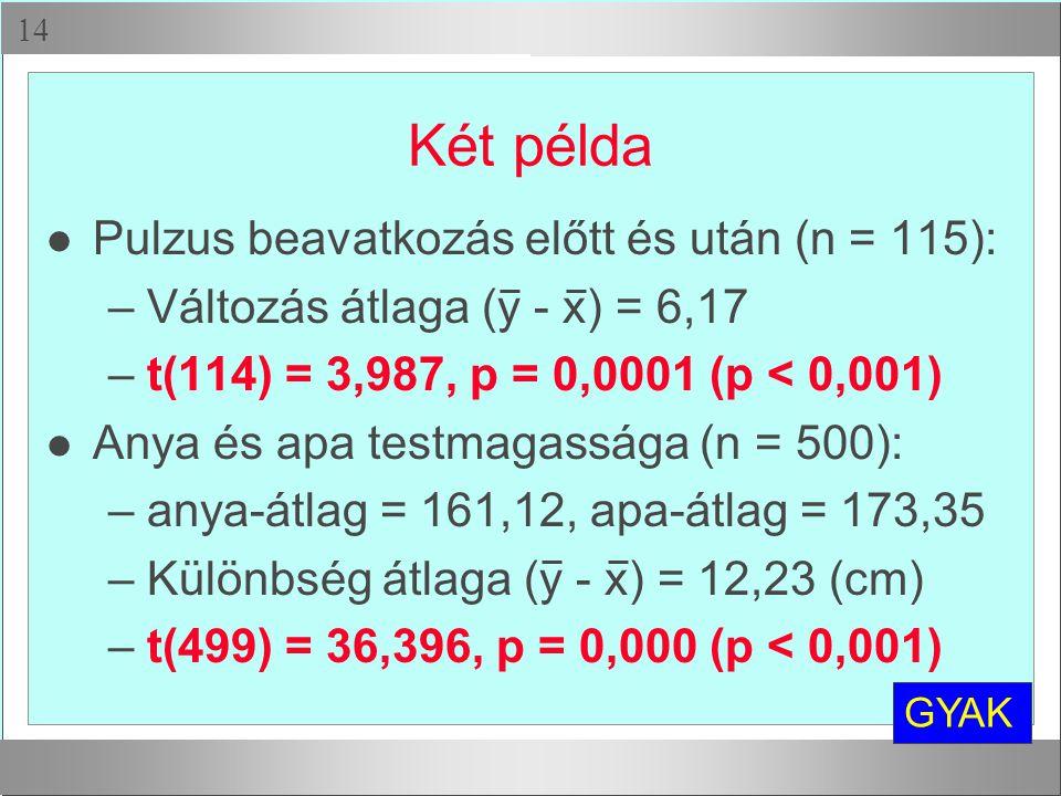 Két példa Pulzus beavatkozás előtt és után (n = 115):