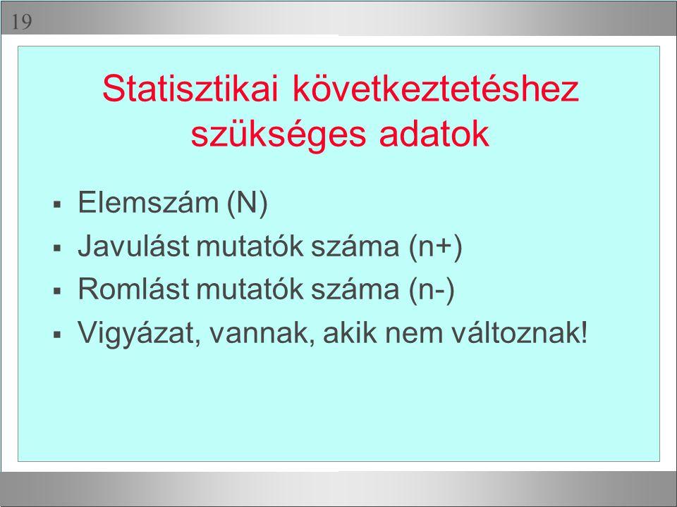 Statisztikai következtetéshez szükséges adatok