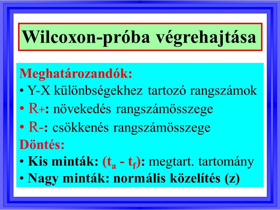Wilcoxon-próba végrehajtása