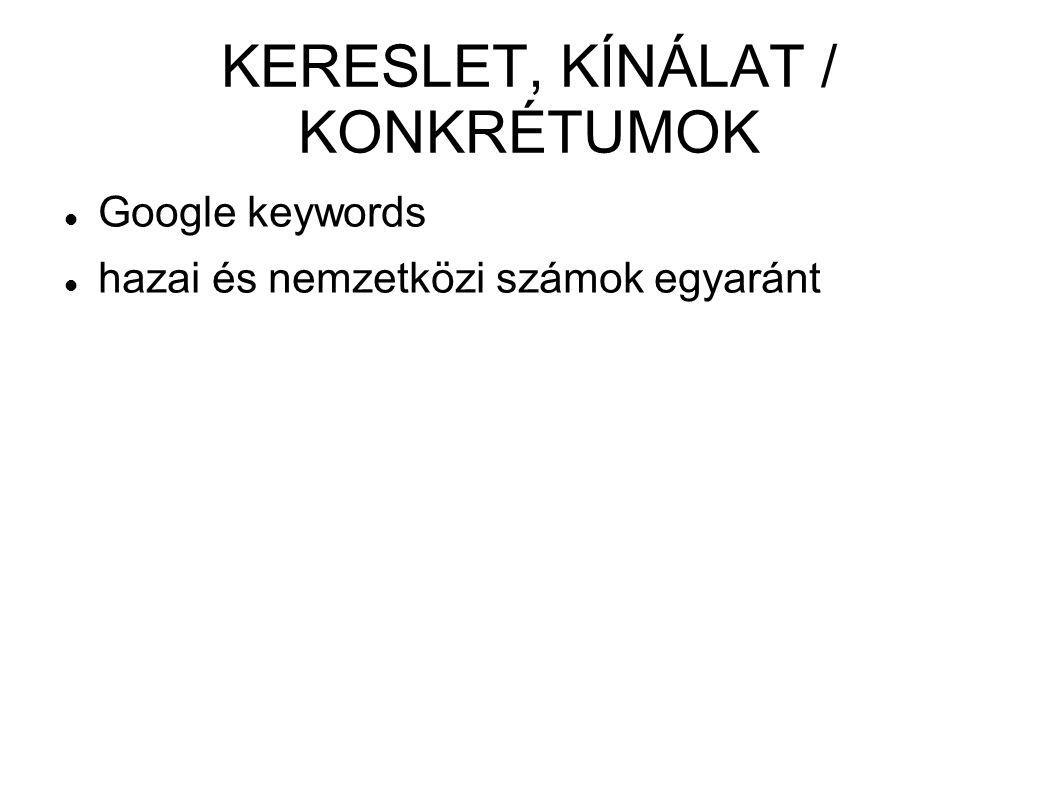 KERESLET, KÍNÁLAT / KONKRÉTUMOK