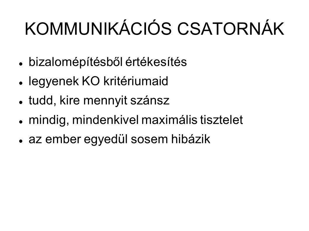 KOMMUNIKÁCIÓS CSATORNÁK