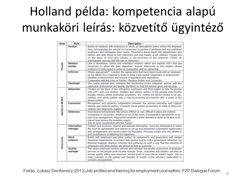 Holland példa: kompetencia alapú munkaköri leírás: közvetítő ügyintéző