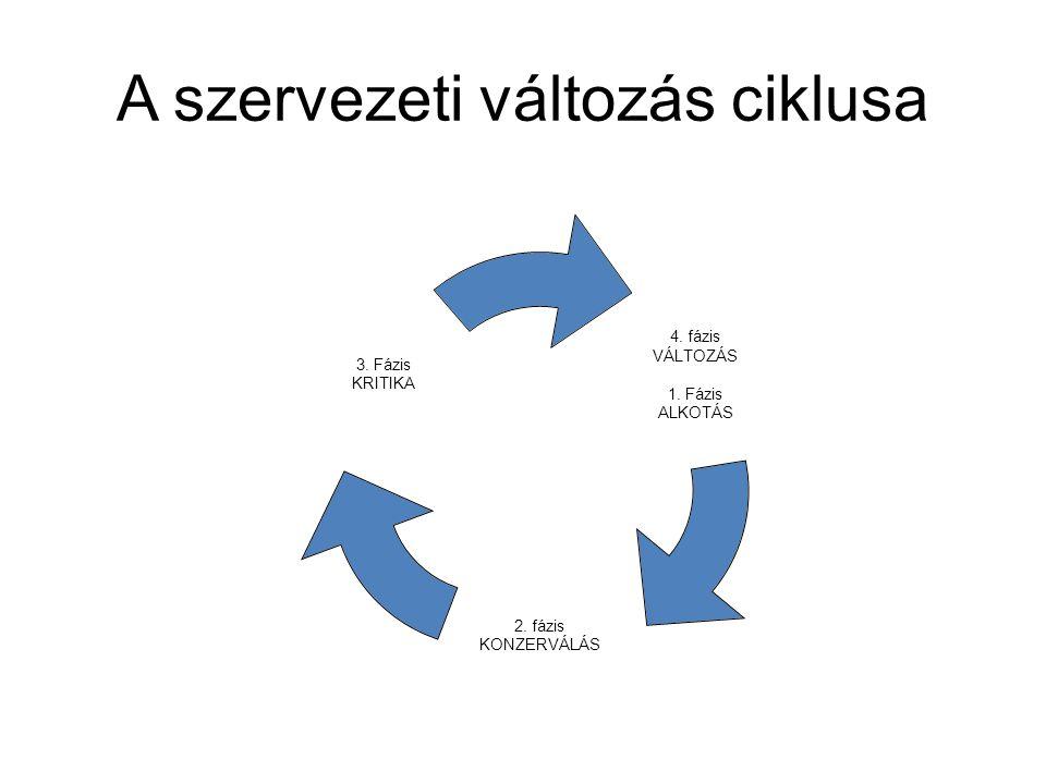 A szervezeti változás ciklusa