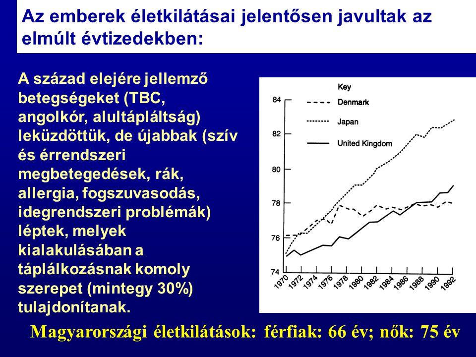 Magyarországi életkilátások: férfiak: 66 év; nők: 75 év