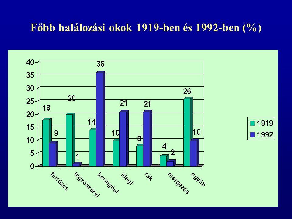 Főbb halálozási okok 1919-ben és 1992-ben (%)