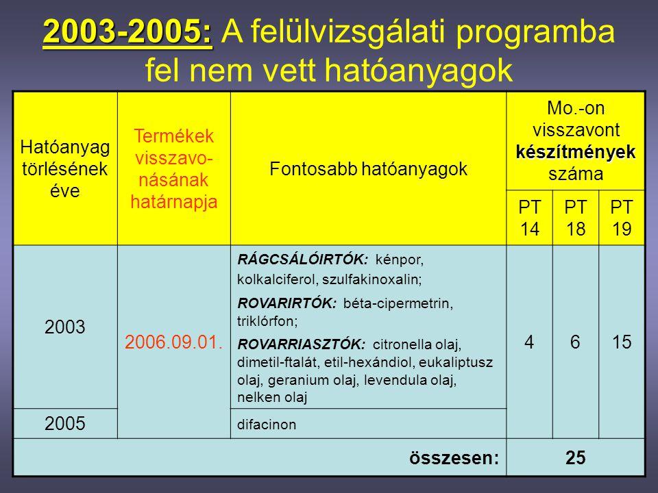 2003-2005: A felülvizsgálati programba fel nem vett hatóanyagok
