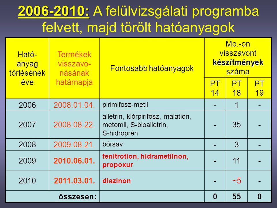 2006-2010: A felülvizsgálati programba felvett, majd törölt hatóanyagok