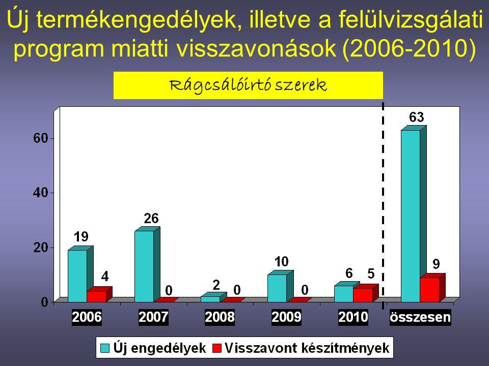 Új termékengedélyek, illetve a felülvizsgálati program miatti visszavonások (2006-2010)
