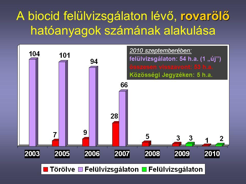 A biocid felülvizsgálaton lévő, rovarölő hatóanyagok számának alakulása