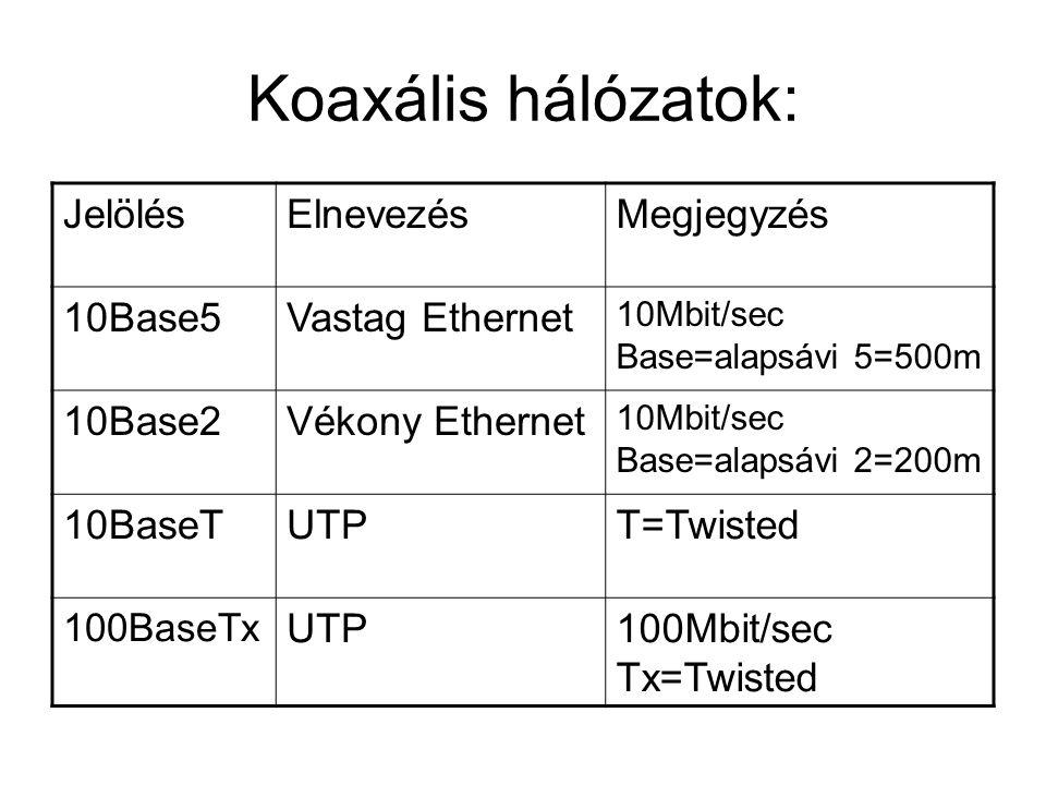 Koaxális hálózatok: Jelölés Elnevezés Megjegyzés 10Base5