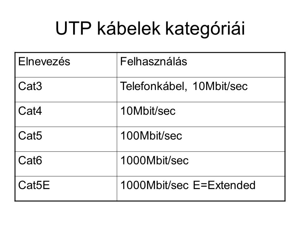 UTP kábelek kategóriái