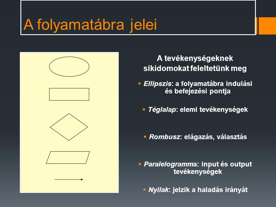 A folyamatábra jelei A tevékenységeknek síkidomokat feleltetünk meg