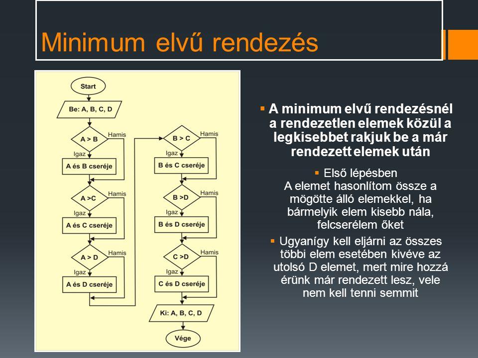 Minimum elvű rendezés A minimum elvű rendezésnél a rendezetlen elemek közül a legkisebbet rakjuk be a már rendezett elemek után.