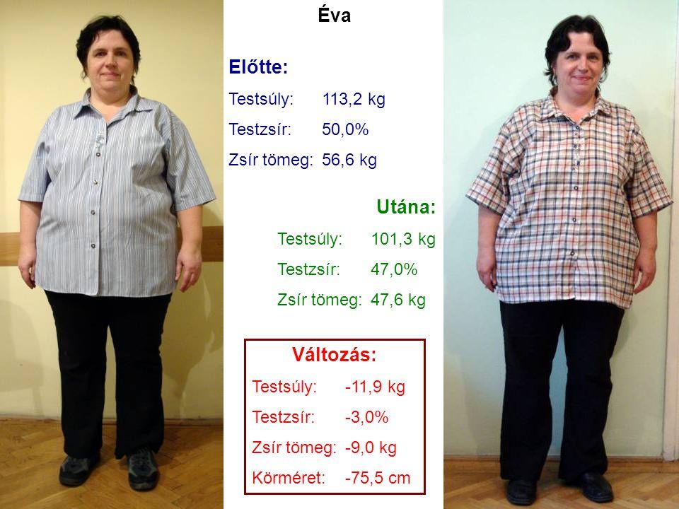 Éva Előtte: Utána: Változás: Testsúly: 113,2 kg Testzsír: 50,0%