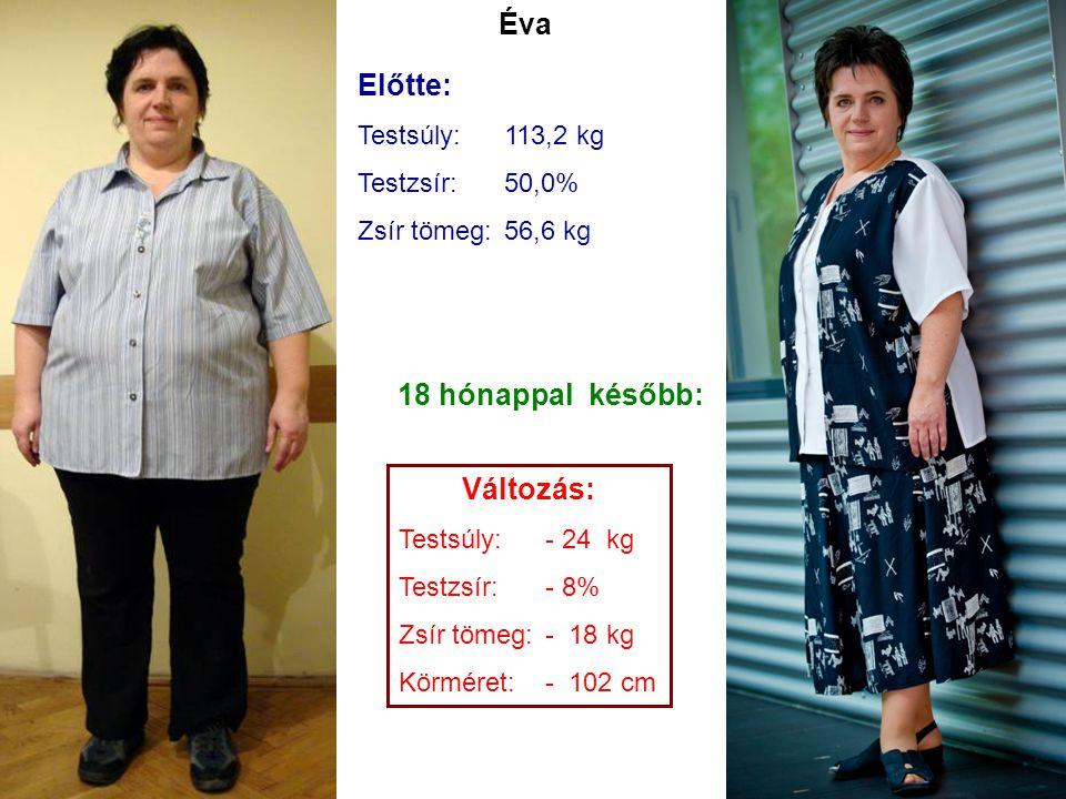 Éva Előtte: 18 hónappal később: Változás: Testsúly: 113,2 kg