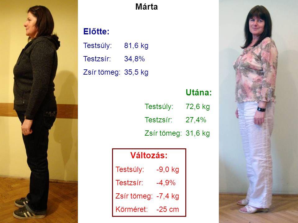 Márta Előtte: Utána: Változás: Testsúly: 81,6 kg Testzsír: 34,8%