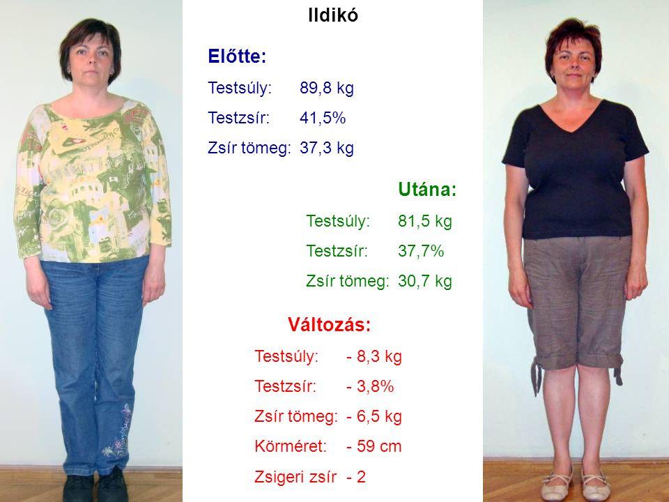 Ildikó Előtte: Utána: Változás: Testsúly: 89,8 kg Testzsír: 41,5%