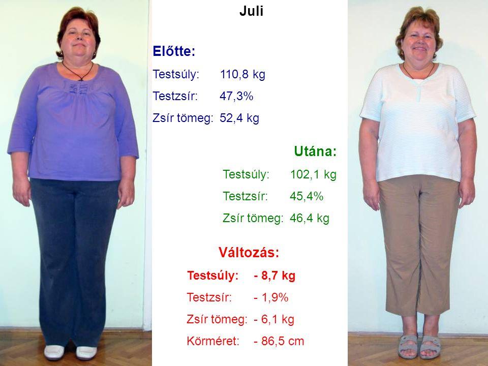 Juli Előtte: Utána: Változás: Testsúly: 110,8 kg Testzsír: 47,3%