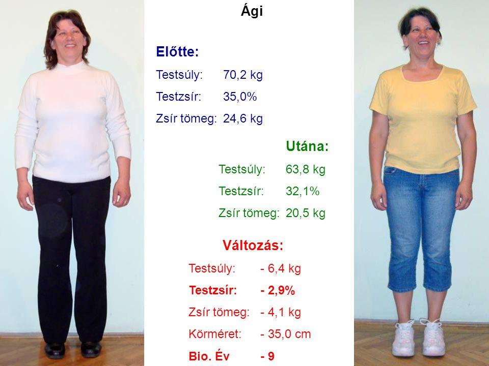 Ági Előtte: Utána: Változás: Testsúly: 70,2 kg Testzsír: 35,0%