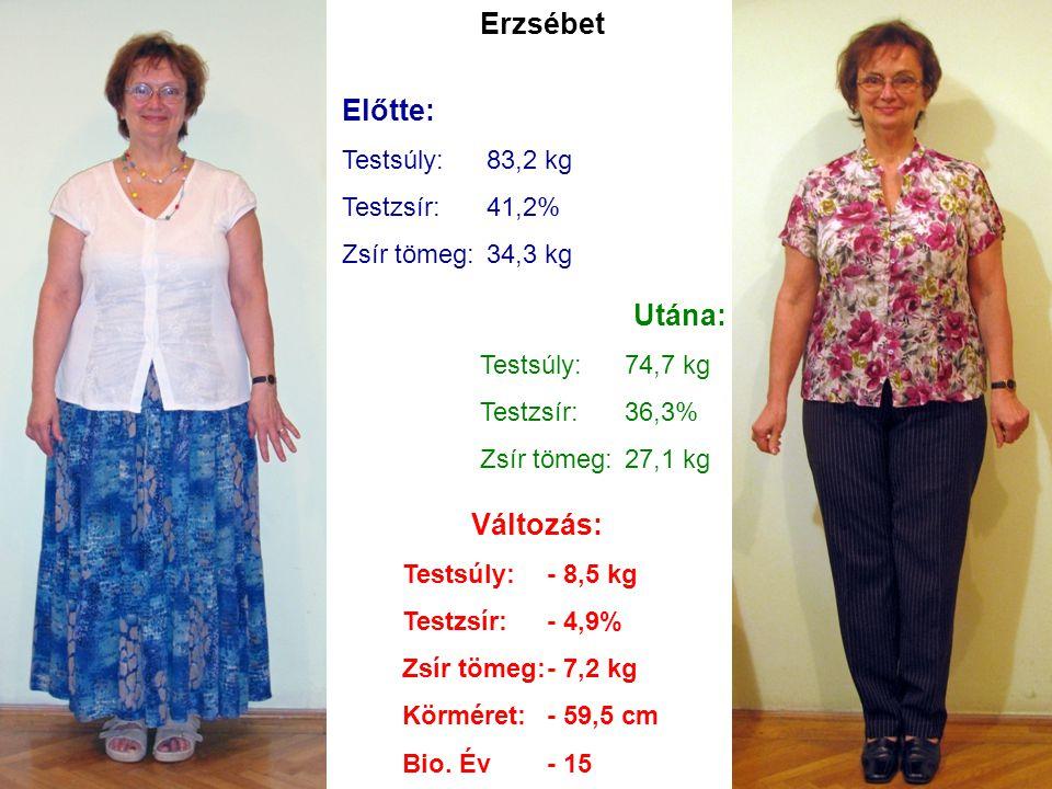 Erzsébet Előtte: Utána: Változás: Testsúly: 83,2 kg Testzsír: 41,2%