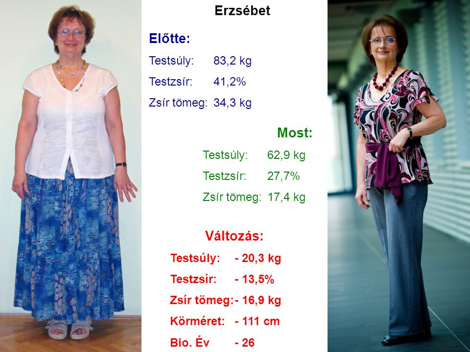 Erzsébet Előtte: Most: Változás: Testsúly: 83,2 kg Testzsír: 41,2%