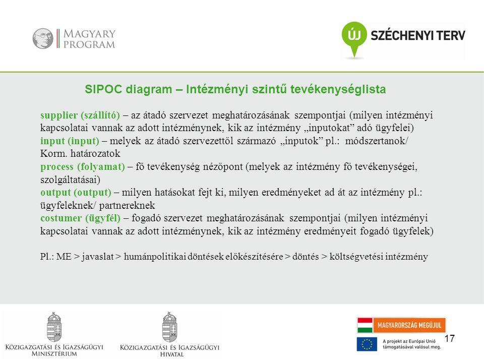 SIPOC diagram – Intézményi szintű tevékenységlista