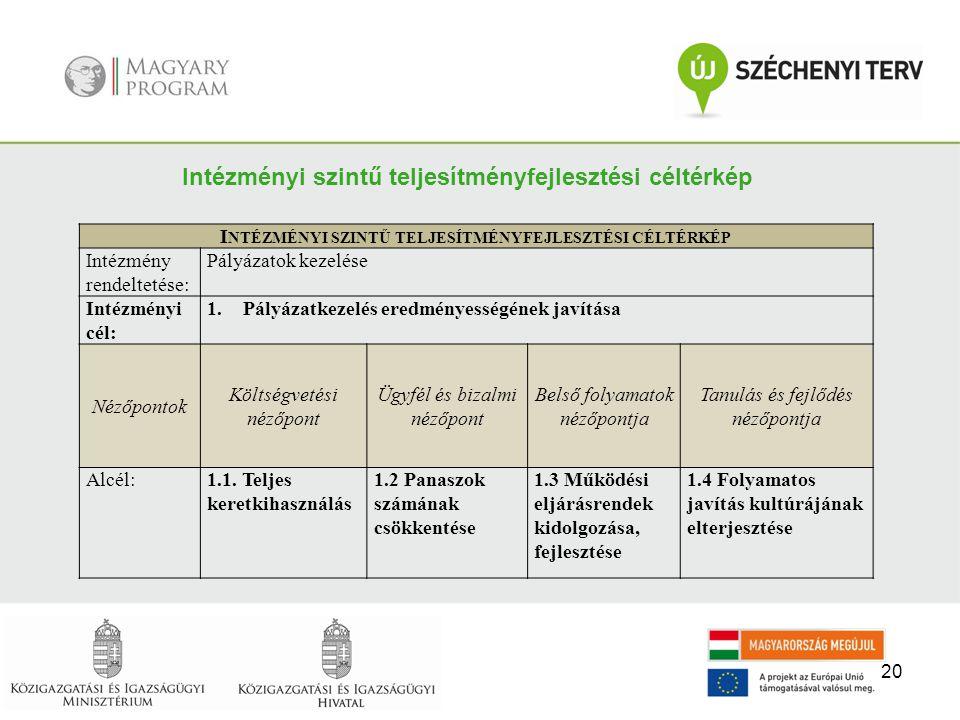Intézményi szintű teljesítményfejlesztési céltérkép