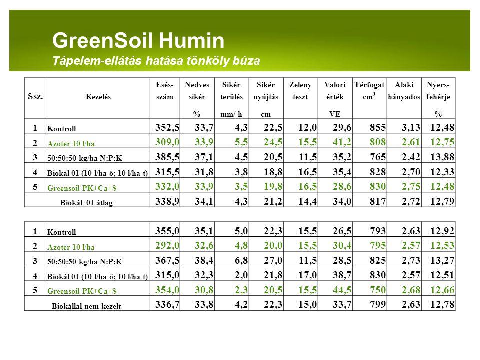 GreenSoil Humin Tápelem-ellátás hatása tönköly búza 352,5 33,7 4,3