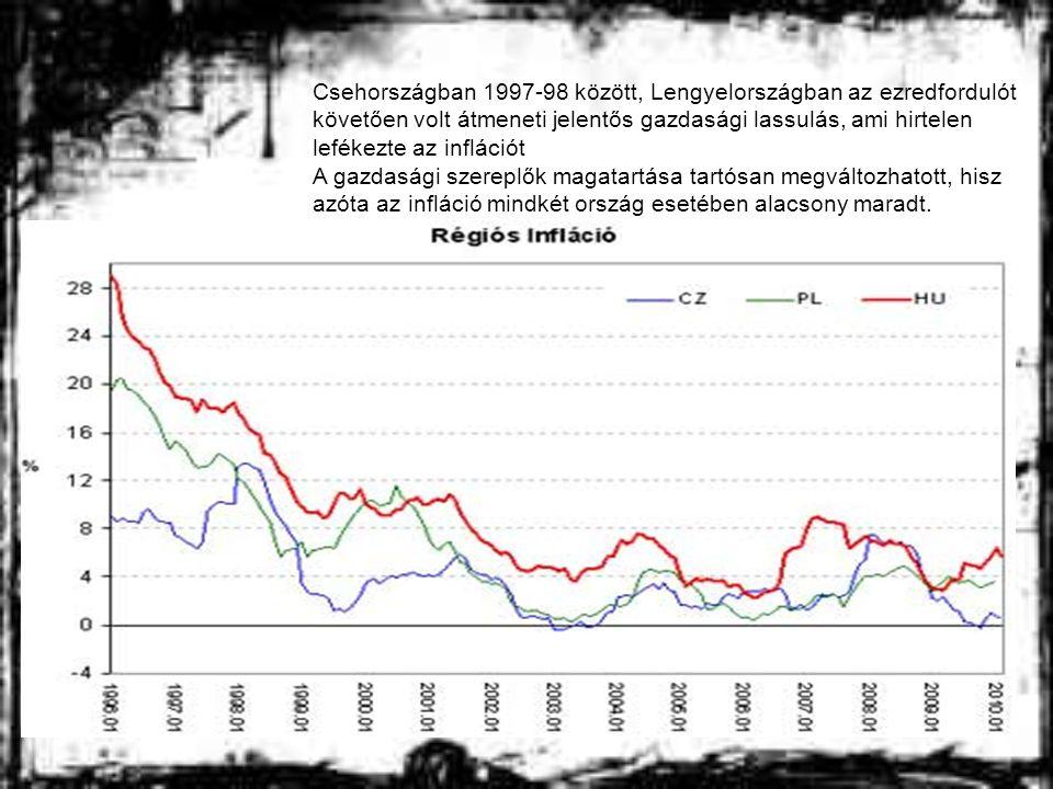 Csehországban 1997-98 között, Lengyelországban az ezredfordulót követően volt átmeneti jelentős gazdasági lassulás, ami hirtelen lefékezte az inflációt