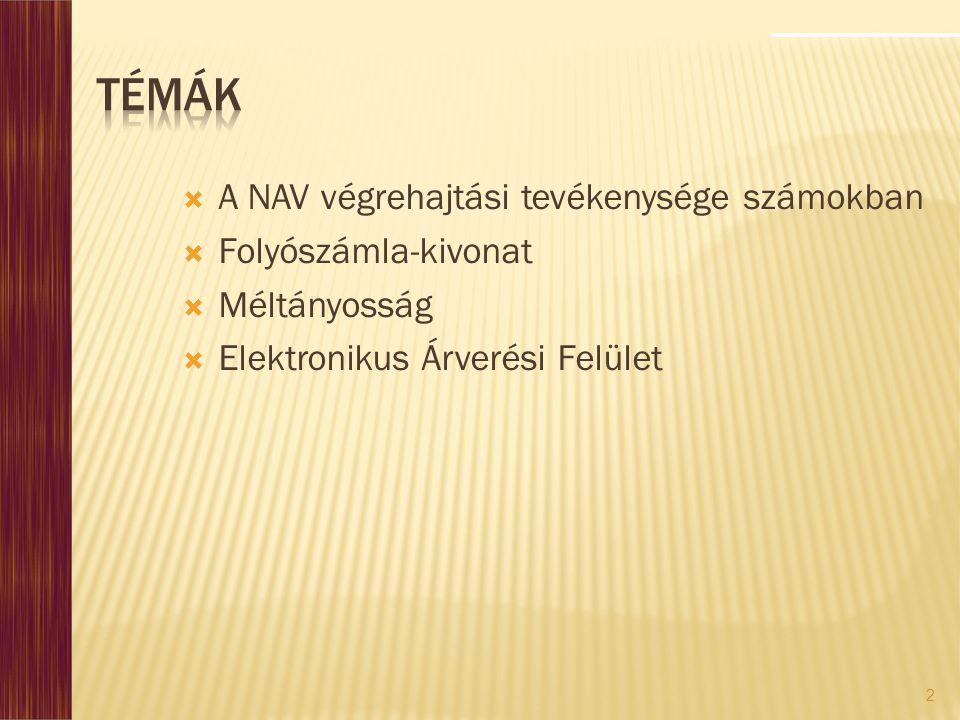Témák A NAV végrehajtási tevékenysége számokban Folyószámla-kivonat