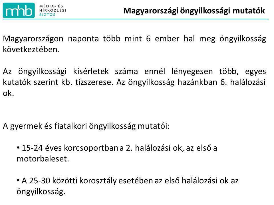Magyarországi öngyilkossági mutatók