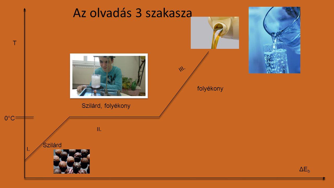 Az olvadás 3 szakasza T III. folyékony Szilárd, folyékony 0°C II.