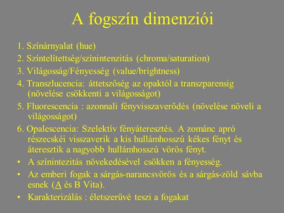 A fogszín dimenziói 1. Színárnyalat (hue)