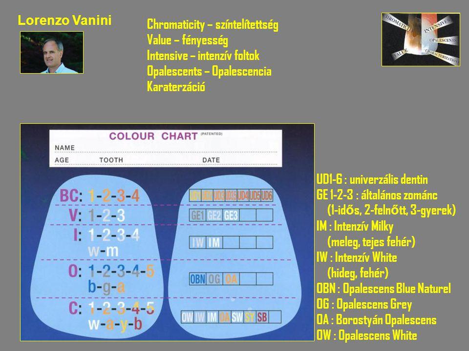 Lorenzo Vanini Chromaticity – színtelítettség. Value – fényesség. Intensive – intenzív foltok. Opalescents – Opalescencia.