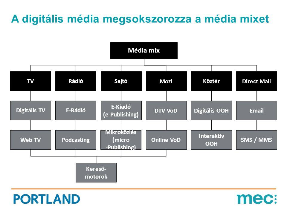 A digitális média megsokszorozza a média mixet