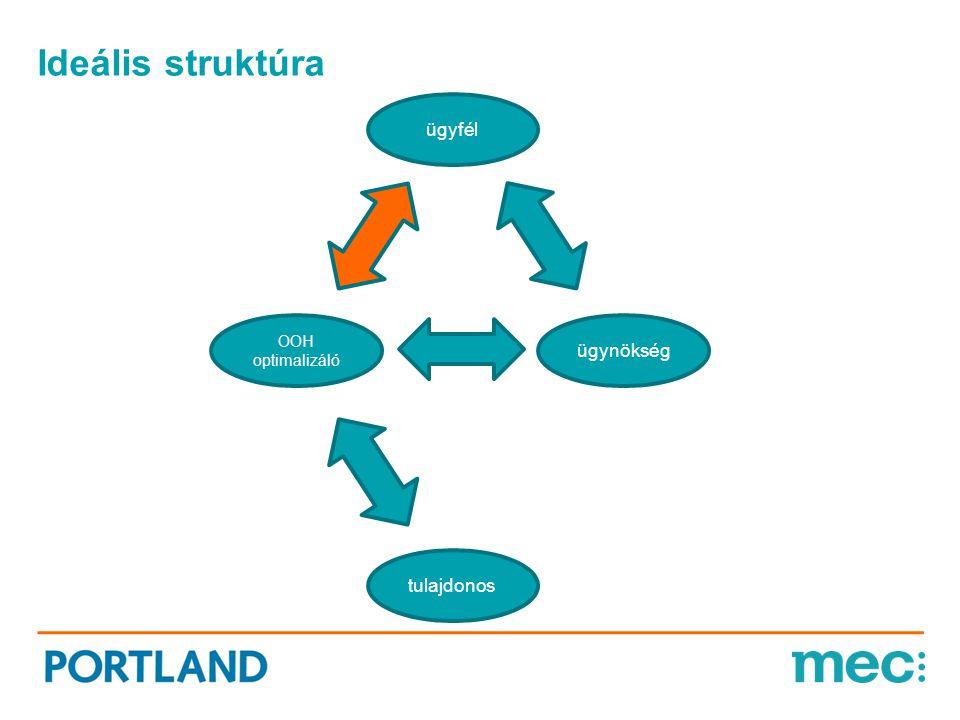 Ideális struktúra tulajdonos ügyfél OOH optimalizáló ügynökség