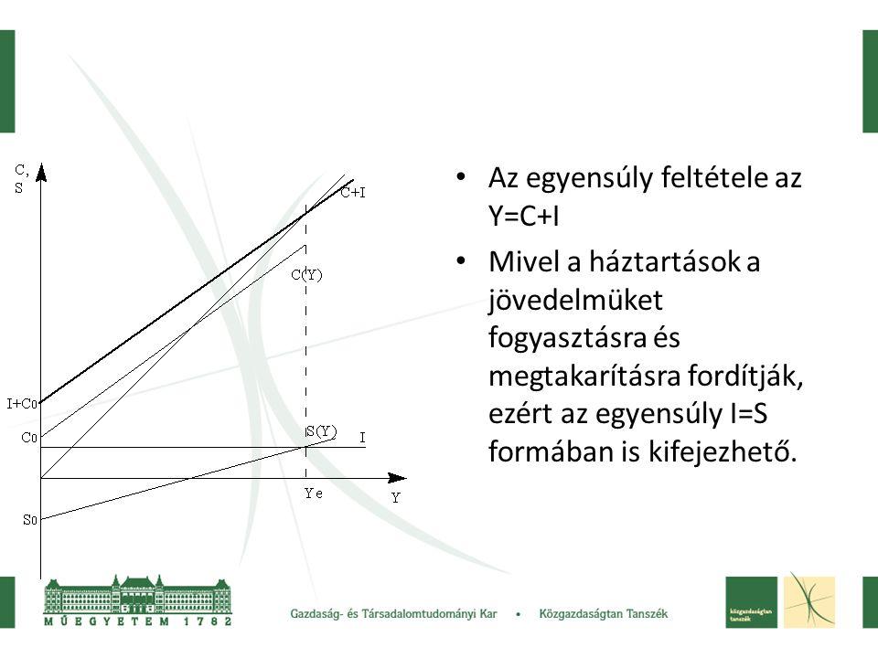 Az egyensúly feltétele az Y=C+I