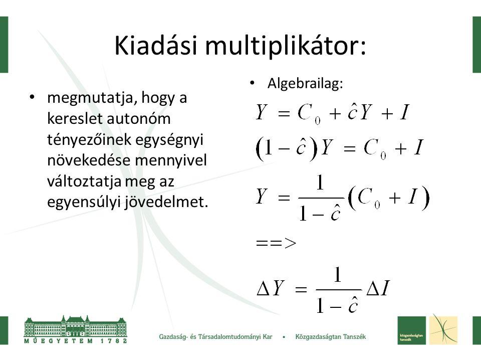 Kiadási multiplikátor: