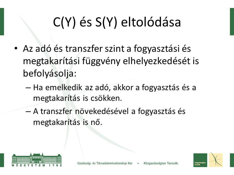 C(Y) és S(Y) eltolódása