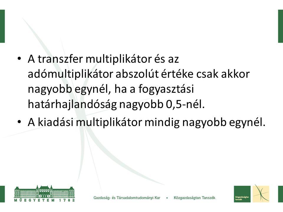 A transzfer multiplikátor és az adómultiplikátor abszolút értéke csak akkor nagyobb egynél, ha a fogyasztási határhajlandóság nagyobb 0,5-nél.