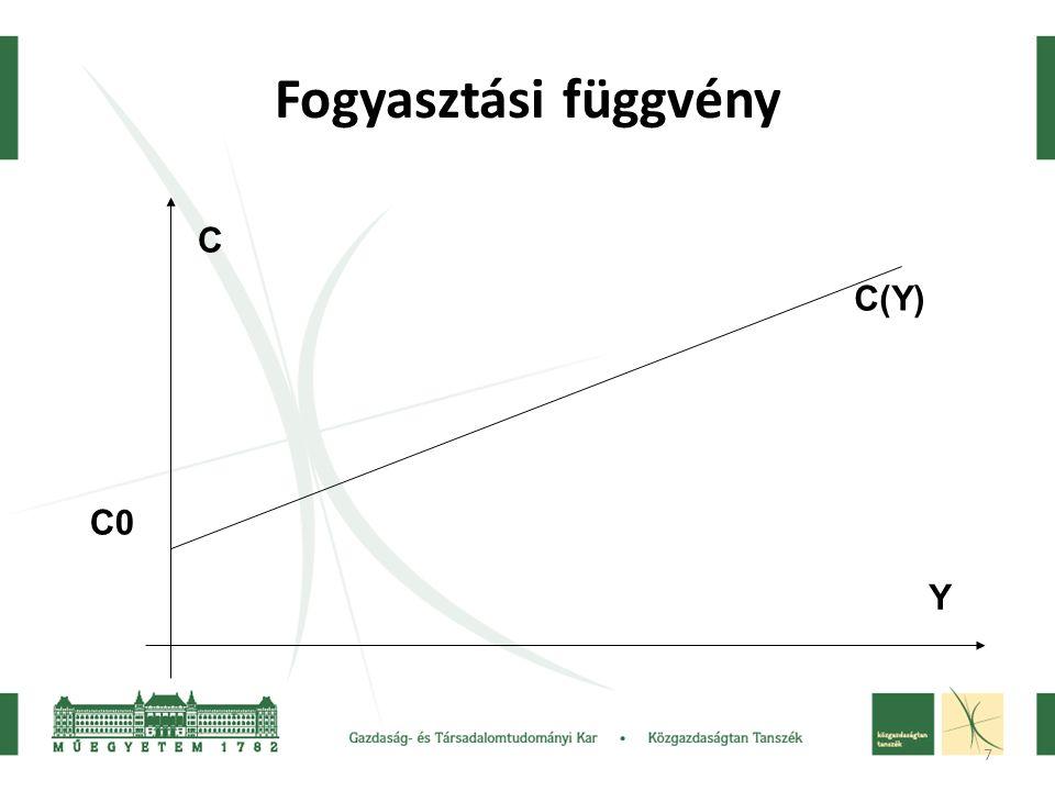 Fogyasztási függvény C C(Y) C0 Y