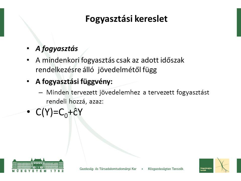 C(Y)=C0+ĉY Fogyasztási kereslet A fogyasztás