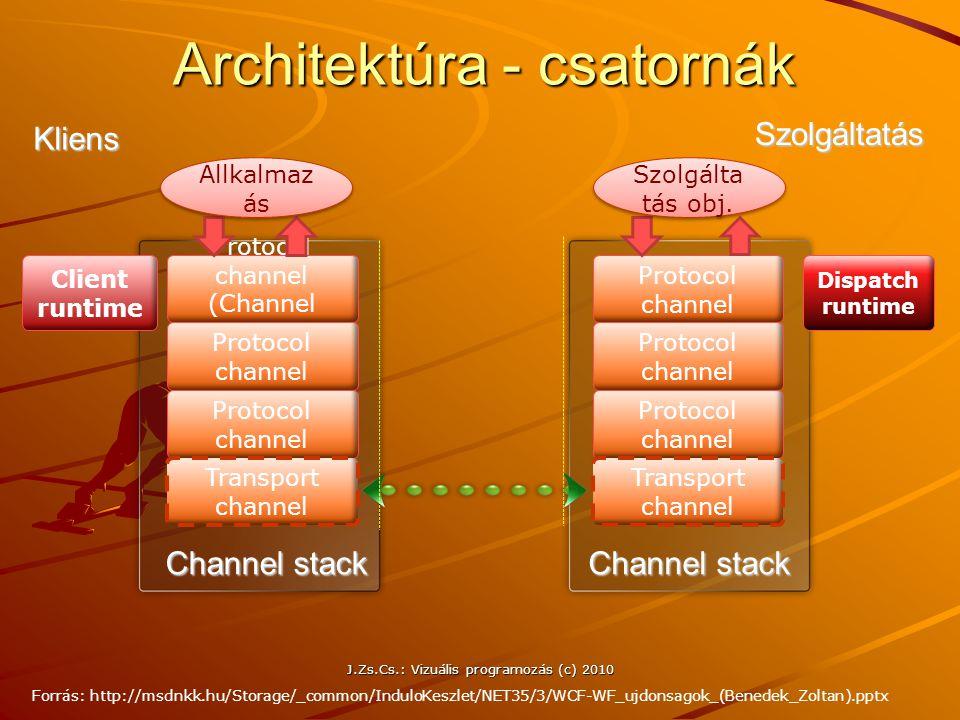 Architektúra - csatornák