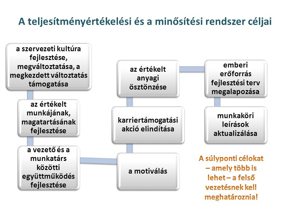 A teljesítményértékelési és a minősítési rendszer céljai
