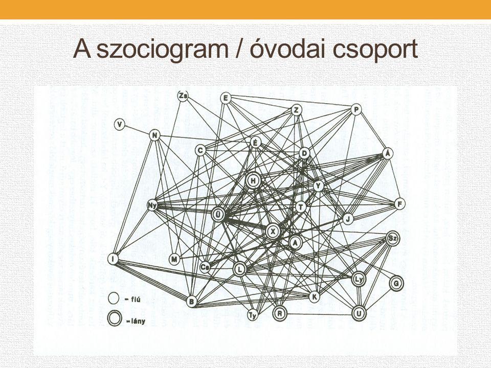 A szociogram / óvodai csoport