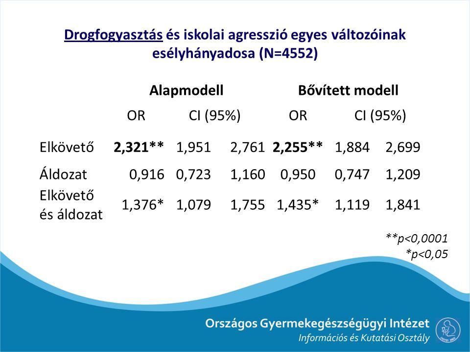 Drogfogyasztás és iskolai agresszió egyes változóinak esélyhányadosa (N=4552)