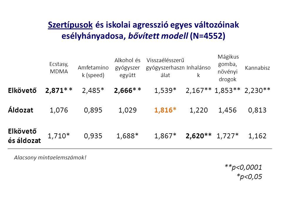 Szertípusok és iskolai agresszió egyes változóinak esélyhányadosa, bővített modell (N=4552)