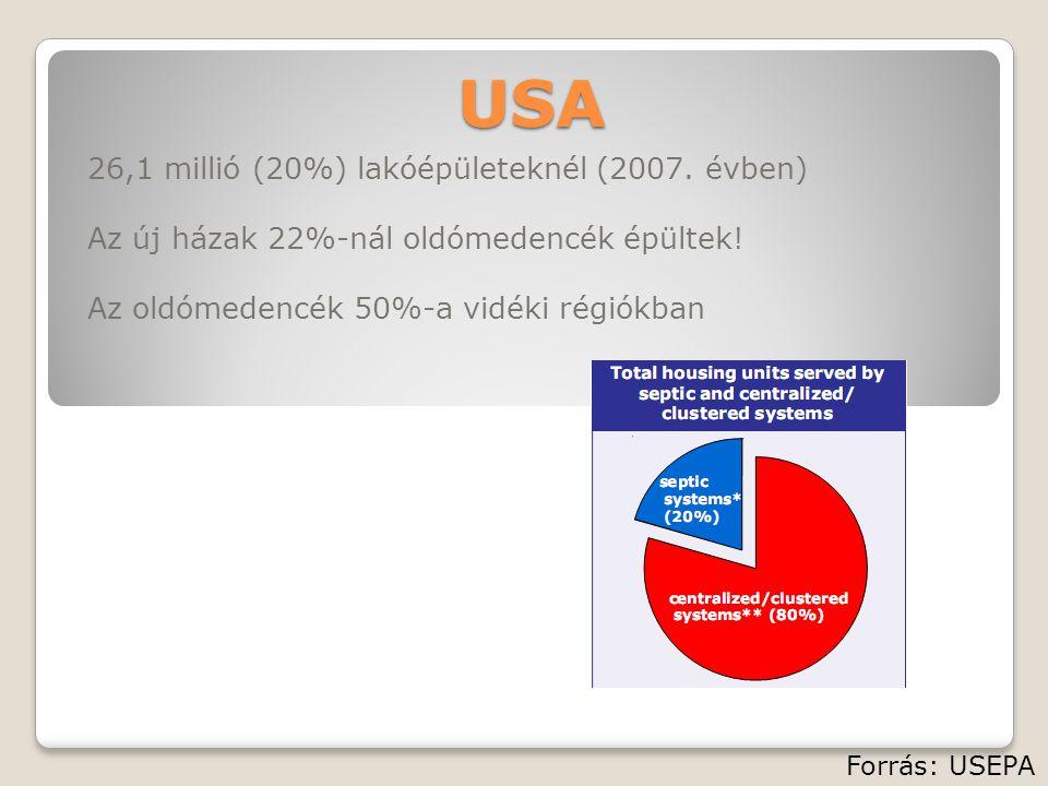 USA 26,1 millió (20%) lakóépületeknél (2007. évben)